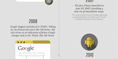 Search Engine Results Pages [A History]