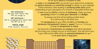 How to Build a PC [Infographic]