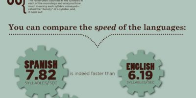 The Speed of Language Infographic