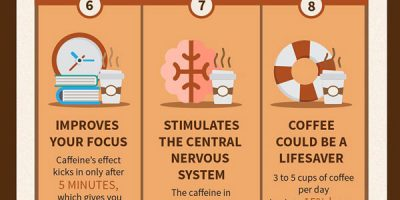 Why Your Brain Craves Coffee [Infographic]