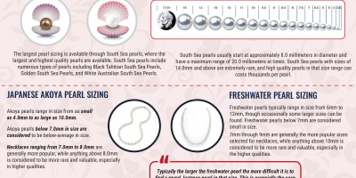 Pearl Jewelry Buying Guide [Sizing]