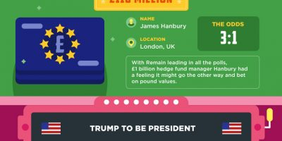 Craziest Bets Ever Made [Infographic]