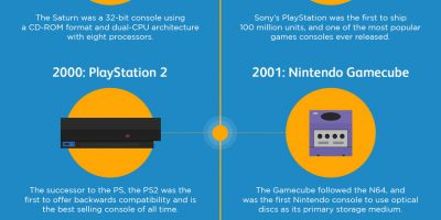 The Evolution of Game Consoles [Infographic]