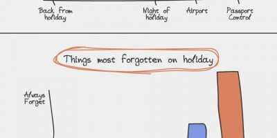 11 Graphs that Sum Up Travel Perfectly