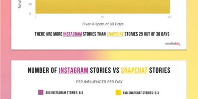 Instagram Stories vs Snapchat Stories [Infographic]