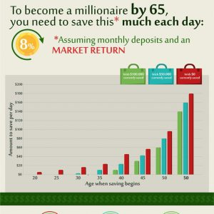 How Much You Need To Save To Become a Millionaire? [Infographic]