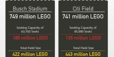 How Many LEGO Pieces To Build Baseball Stadiums? [Infographic]