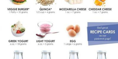 15 Vegetarian Diet Foods [Infographic]
