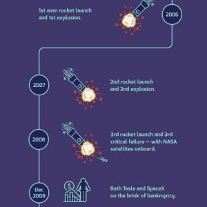 Elon Musk's Failures [Infographic]