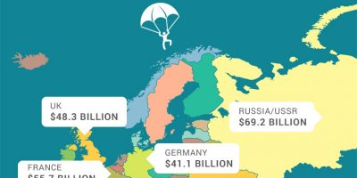 Military Spending Around the World [Infographic]