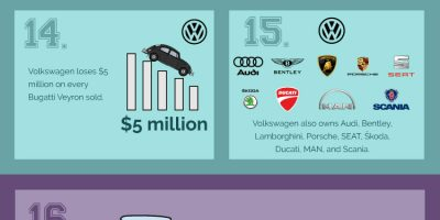 30 Crazy Facts About Volkswagen [Infographic]