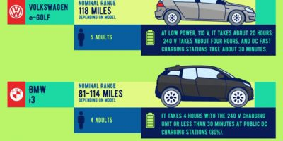 Electric Cars by Range [Infographic]