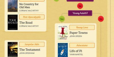 Flowchart for Finding Your Next Book [Infographic]