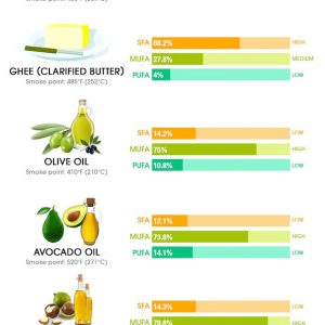 6 Best Healthy Oils for Cooking [Infographic]