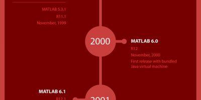 History of MATLAB [Infogrpahic]