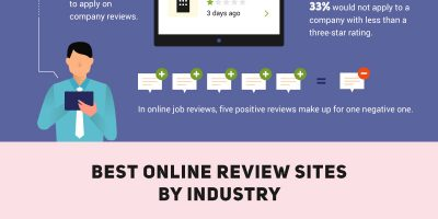 Importance of Online Reviews for Your Business [Infographic]