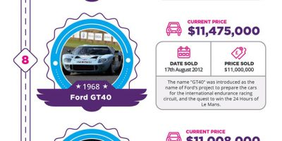 The Most Expensive Classic Cars [Infographic]