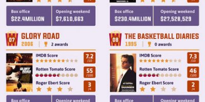 Best Sports Films of All Time [Infographic]