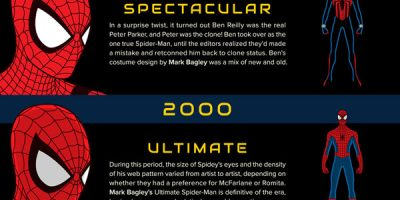The Evolution of Spider-Man [Infographic]