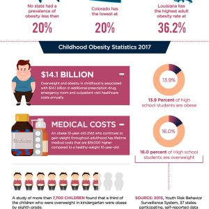 Alarming Obesity Stats in 2017 [Infographic]