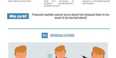 5 Reasons Financial Markets Love Trump [Infographic]
