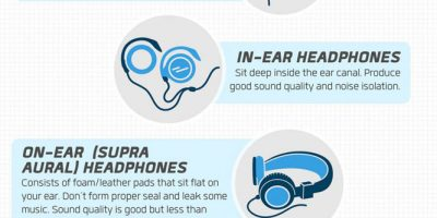 Headphones Buying Guide [Infographic]