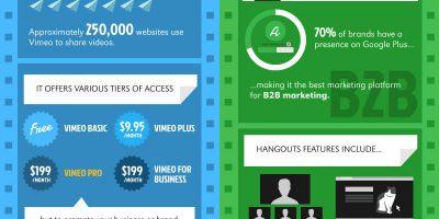 Social Video Starter Guide [Infographic]