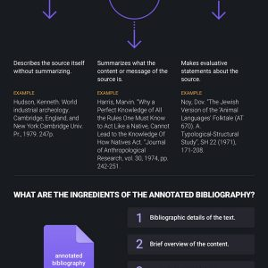 APA Annotated Bibliography Guide [Infographic]