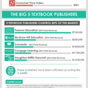 The Skyrocketing Cost of Textbooks [Infographic]