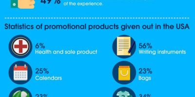 Reasons Why Companies Give Away Freebies [Infographic]