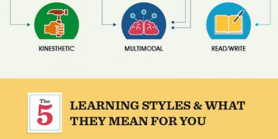 What Type of Learner Are You? {Infographic]