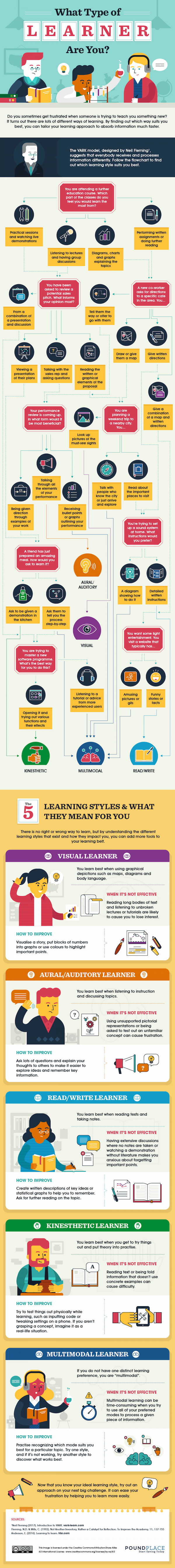 type of learners Experiential learning can come in many different forms at the university of tennessee, knoxville, and can occur both in and outside the classroom.