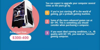 All You Need for PC Gaming [Infographic]