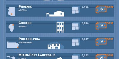 What Size Home Can You Get for $500K In Major Cities [Infographic]