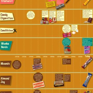 100 Years of Halloween Candy [Infographic]