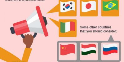 How to Market Your Mobile Website Internationally [Infographic]