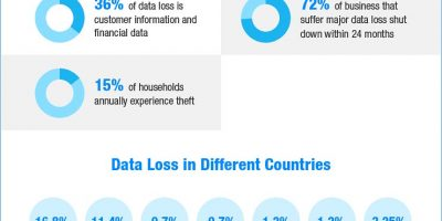 All About Data Loss & Recovery – Infographic