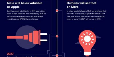 The Future According to Elon Musk [Infographic]