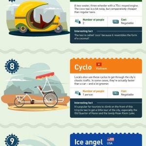 15 Ways To Get Around the Globe [Infographic]