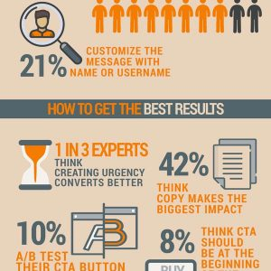 The Power of Push Notifications [Infographic]