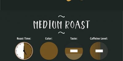 Guide to Ordering Coffee [Infographic]