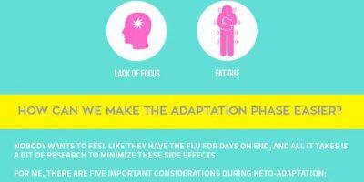 Beating Keto Flu [Infographic]