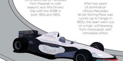The Rise & Rise of Mercedes in Formula 1 [Infographic]