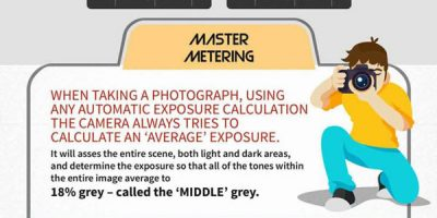 How to Use DSLR Cameras [Infographic]