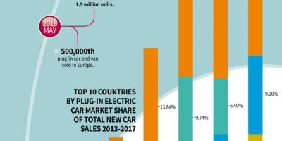 Plug-in Electric Vehicle Usage Around the World [Infographic]