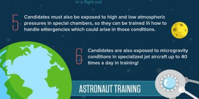 How to Become an Astronaut [Infographic]