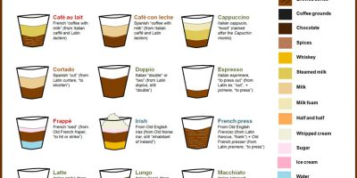 The Etymology of Coffee [Infographic]