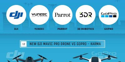 How Will Drones Shape the Future [Infographic]