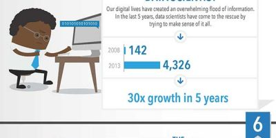 10 Job Titles That Barely Existed 5 Years Ago [Infographic]