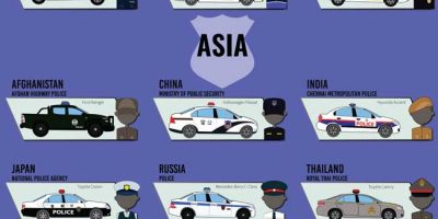 Police Vehicles and Uniforms by Country [Infographic]